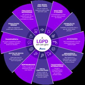 Como é a LGPD e o que isso muda na internet brasileira